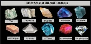 Mohs Scale of Hardness